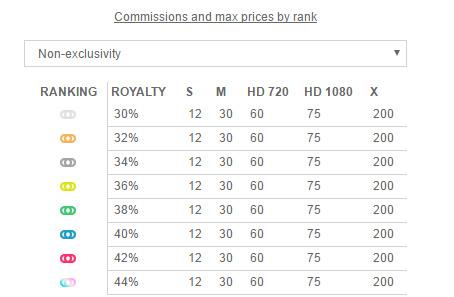 Fotolia commissions on stock footage sales