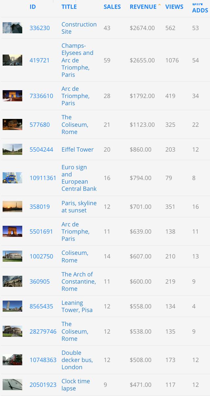 Screenshot showing Daniele Carrer's Pond5 best seller stock footage