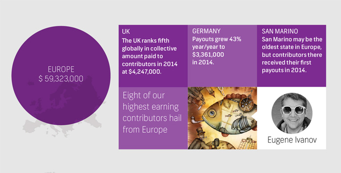 Infographic of Shutterstock about european contributors