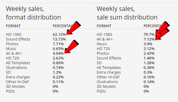 Pond5 4k stat about general sales