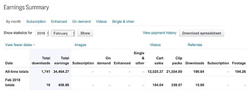 Shutterstock earning summary