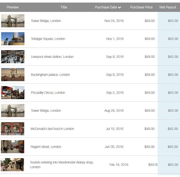 My stock footage earnings on Videoblocks