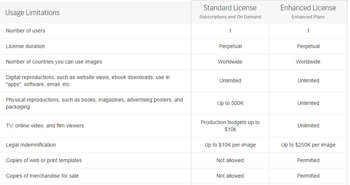 Shutterstock comparison between standard license and enhanced license