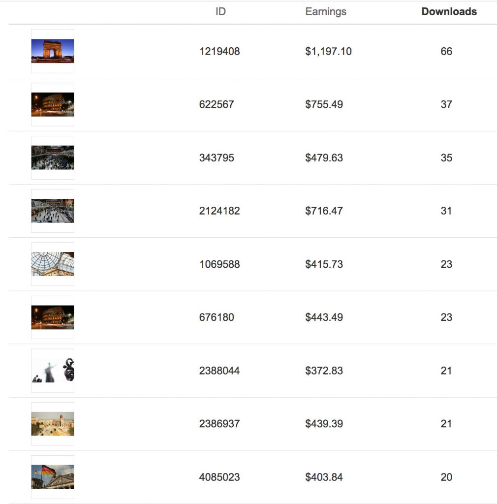 Screenshot of stock footage earnings on Shutterstock
