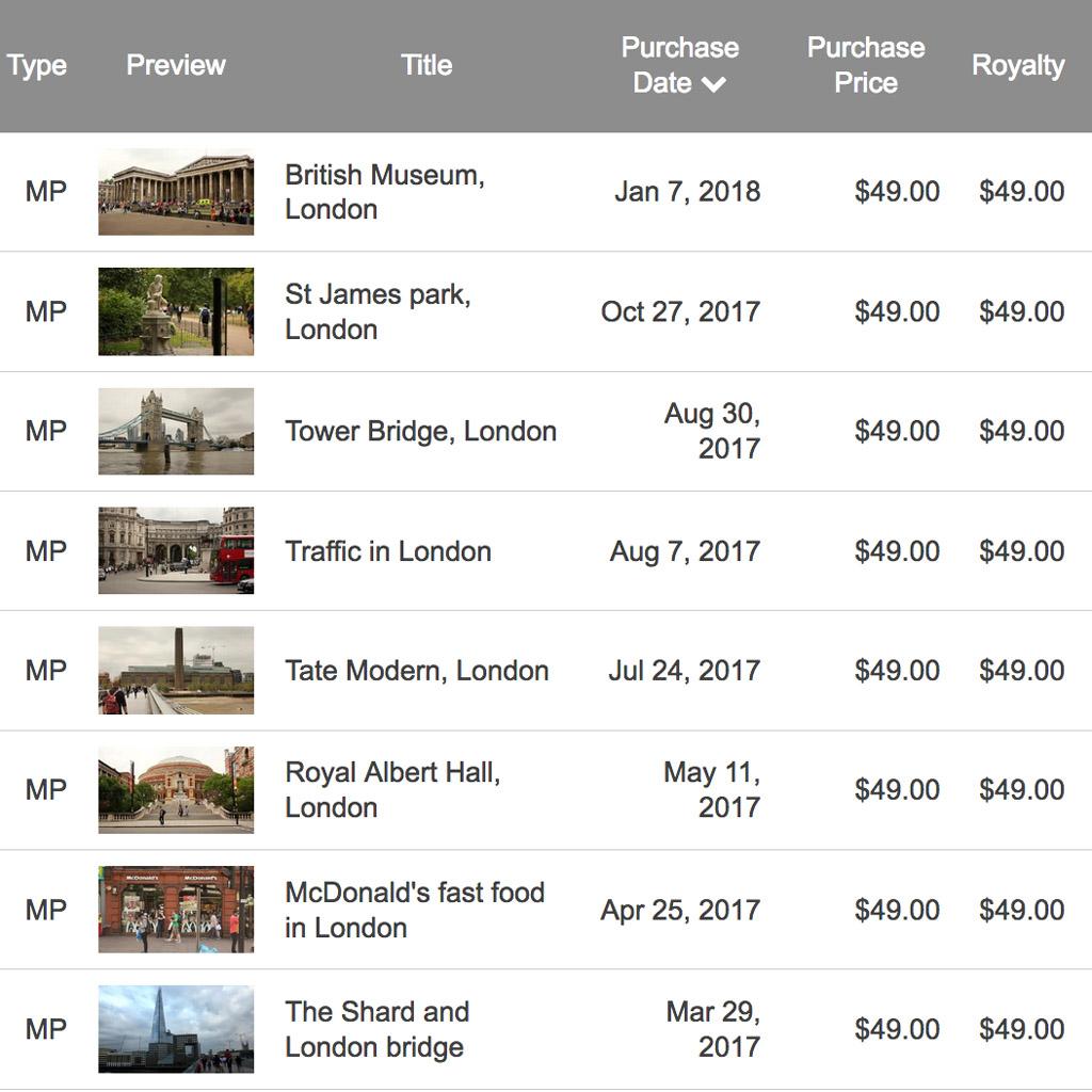 "Screenshot of sales on the ""finance"" page of Videoblocks/Storyblocks"