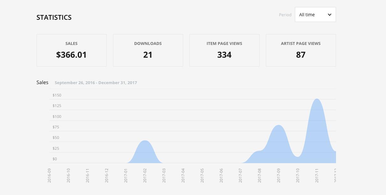 Screenshot of earnings on Pond5