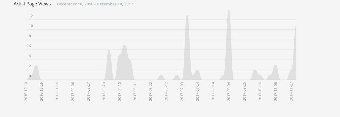 Screenshot of Pond5 statistics