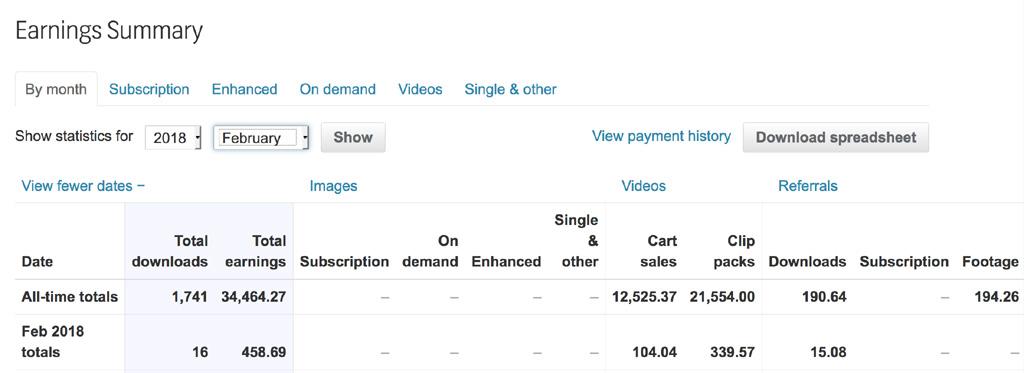 Shutterstock earnings report